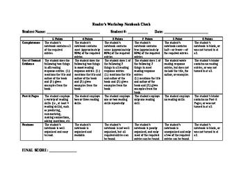 Reading Workshop Notebook Grading Rubric