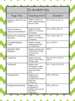 Reading Workshop Response Notebook-Unit 1 Launching Reading {4th gr CC aligned}