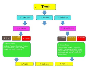 Reading Writing Flow Chart~TAP~Fiction~Non-Fiction~Genre~Text~Audience