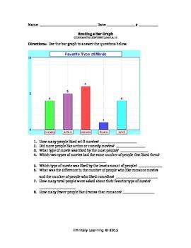Reading a Bar Graph