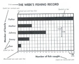 Reading a Bar Graph: A Week's Fishing Record w/ 8 Reading and Math Questions