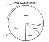 """Reading a Circle Graph (Pie Graph): """"Who Caught the Fish?"""" + 8 Reading & Math Qs"""