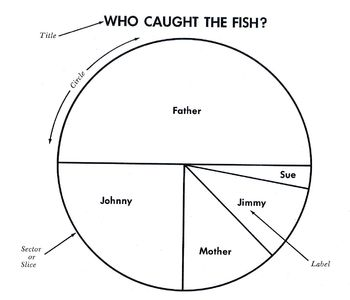 """Reading a Circle Graph (Pie Graph): """"Who Caught the Fish?"""""""