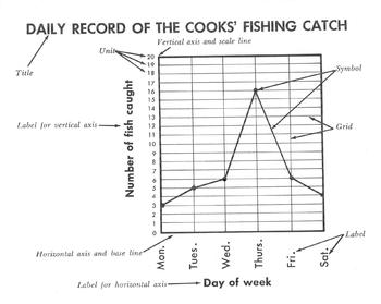 Reading a Line Graph: Daily Record of Cook's Fishing Catch + 8 Reading & Math Qs
