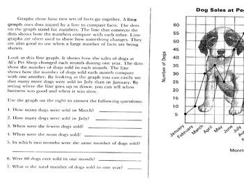 Reading a Line Graph (Pet Shop Dog Sales) w/ 7 Reading & Applied Math Questions