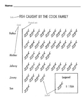 Reading a Picture Graph: Fish Caught by the Cook Family w/ 8 Read Comp Qs