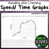 Reading and Creating Speed/Time Graphs