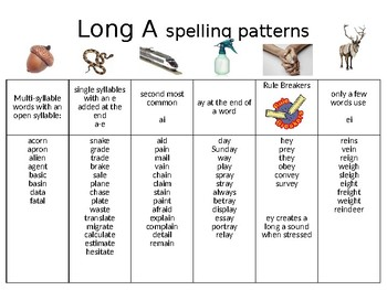 Reading and Spelling Rules