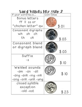 """Reading that Makes """"Cents"""" Step 2 Decoding Activity"""