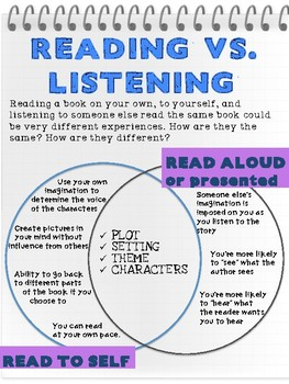 Reading vs. Listening - Reading Literature Toolkit - RL6.7