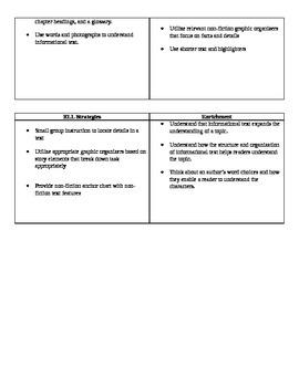Ready Gen Grade 1 Unit 3 Module B Curriculum Map