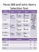Ready Gen- Grade 4- 2A Selection Test Answer Sheets and Learning Targets/ I can