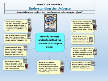 Ready Gen Grade 5 Unit 3 Module A Concept Map