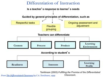 Ready to Differentiate