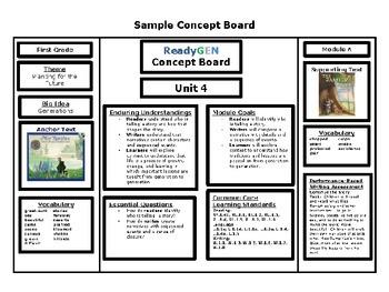 ReadyGen First Grade Concept Board Unit 4 Module A