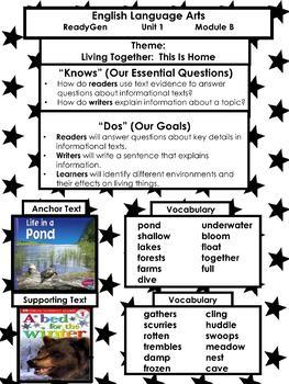 ReadyGen Kindergarten Focus Wall Posters