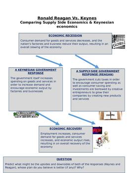 Reagan - Supply Side economics vs. Keynes Demand Side Econ. chart & Questions