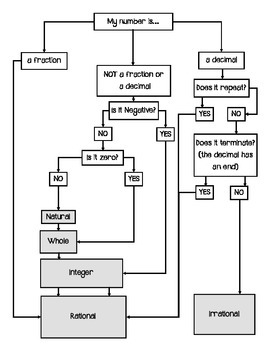 Real Number Flow Chart