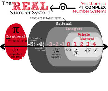Real Number System Anchor Chart
