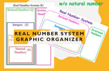 Real Number System Graphic Organizer ( two versions)