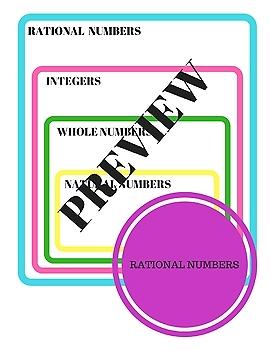 Real Number System Poster/ Worksheet
