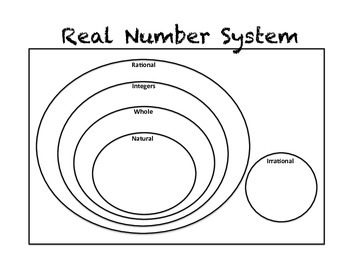 Venn diagram real numbers selol ink venn diagram real numbers ccuart Choice Image