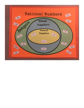 Real Number System Unit-- Interactive Activities and Games