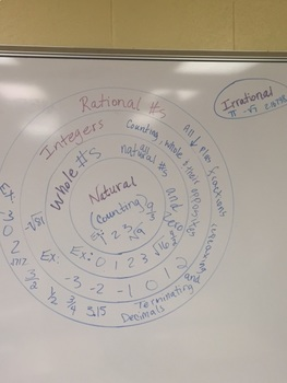 Real Number System Visual Representation