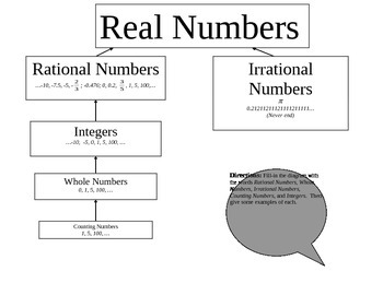 Real Numbers Chart