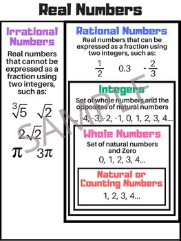 Real Numbers Math Poster - Anchor Chart