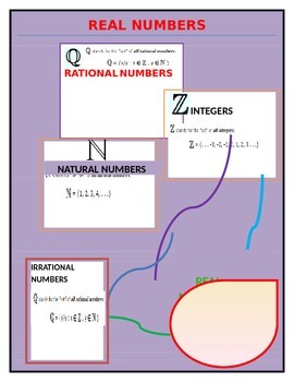 Real Numbers: Natural, Integers, Rational, Irrational Numbers