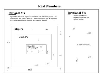 Real numbers teaching resources teachers pay teachers real numbers venn diagram real numbers venn diagram ccuart Gallery
