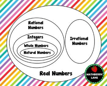 real numbers venn diagram poster digital file to print math classroom decor