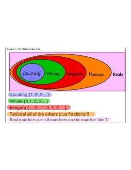 Lesson 1, Real Numbers and the Real Number Line