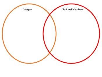 Real/Rational Number Venn Diagram Sort