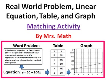 Real World Linear Equations, Tables, and Graphs Matching Activity + 3 Handouts