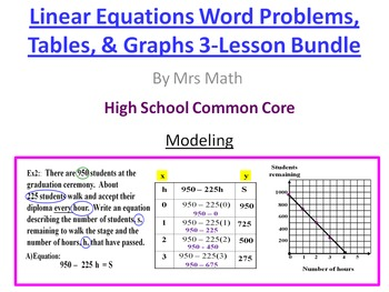Real World Linear Equations, Tables, and Graphs Power Point 3 Lesson Pack