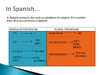 Realidades 1 - 2A Part II (Grammar) - SUBJECT PRONOUNS and AR VERBS.