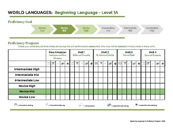 Realidades 1A Proficiency Progress Monitoring
