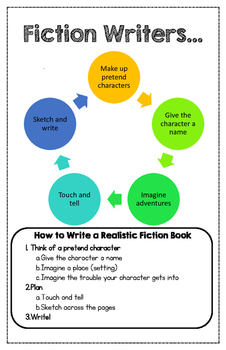 Realistic Fiction Writers... Anchor Chart
