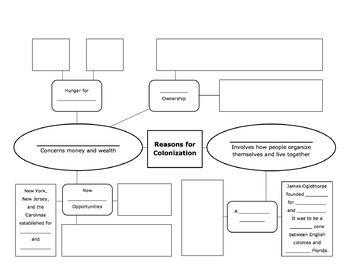 Reasons for Colonization Web Diagram