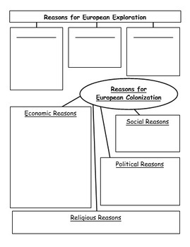 Reasons for European Exploration and Colonization - STAAR Social Studies