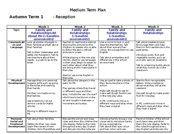 Reception Medium Term Plan - Topic: Family and Relationships