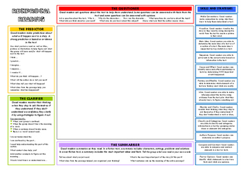 Reciprocal Reading/Comrehension Placemat
