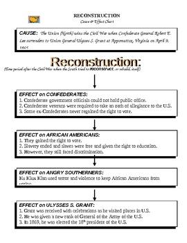 Reconstruction After Civil War - Cause & Effect (& KEY)