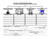 Reconstruction Plans: Graphic Organizer