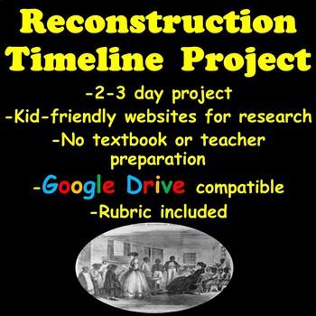 Reconstruction Era Timeline