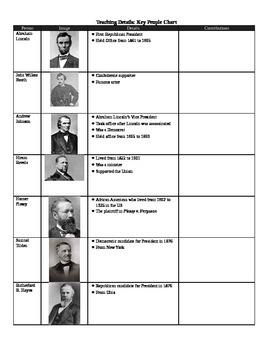 Reconstruction and Post Civil War Era Key People Chart