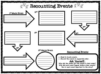 Recounting & Sequencing Events Graphic Organizer