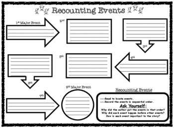 Recounting Events Text-Based Sequencing Graphic Organizer